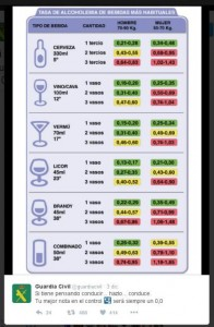 tasa de alcoholemia de bebidas mas habituales